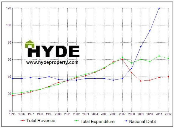 ireland-expenditure-revenue-hyde