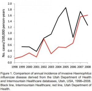 Graph showing the increase in invasive H. Influenzae infection (Ruback, et al)