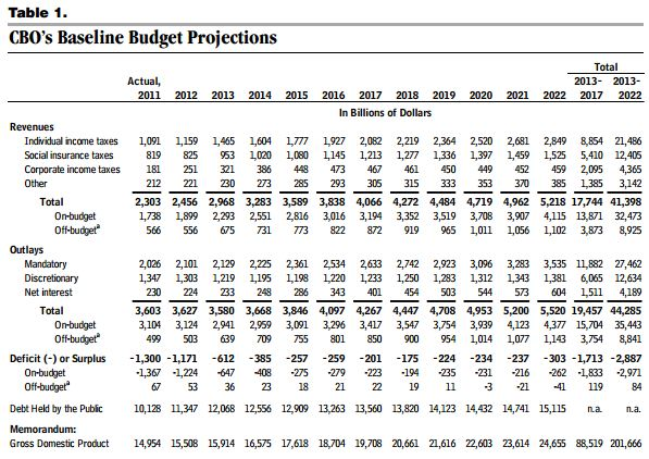 CBO-budget-projection-March2012