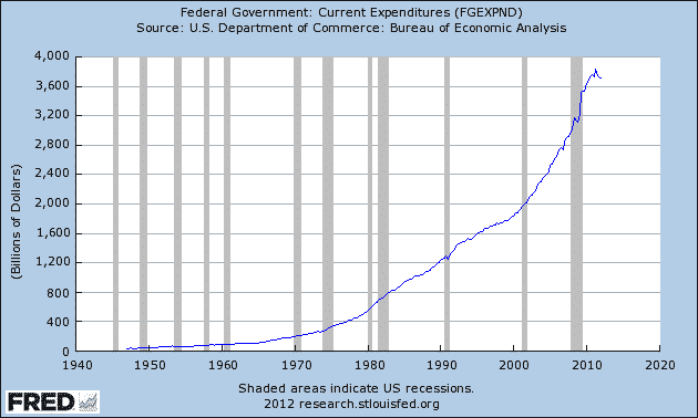 FRED-Federal-Govt-Expenditures