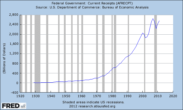 FRED-Federal-Govt-Receipts