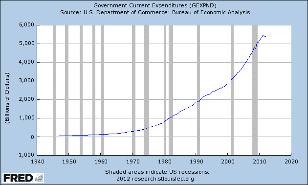 FRED-Govt-Expenditures