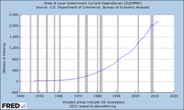 FRED-State-Local-Govt-Expenditures