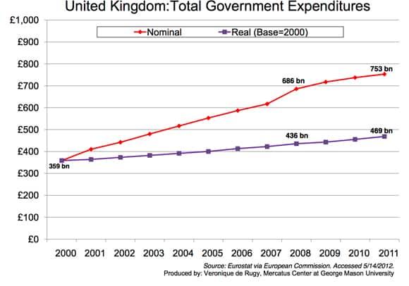 UK-spending