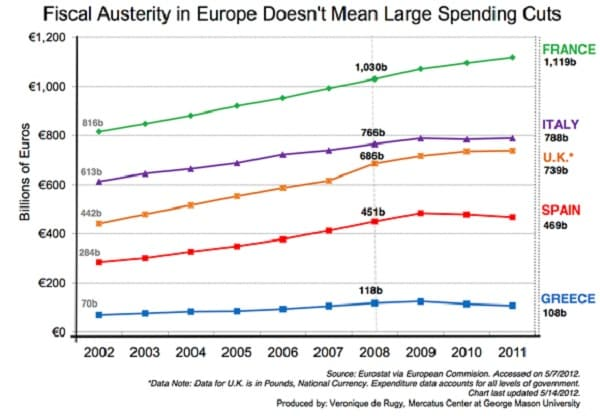 Austerity in Europe (Nominal)
