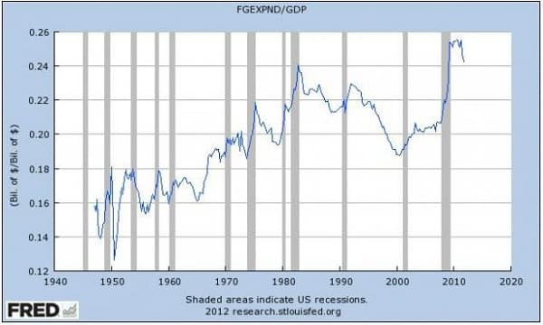 US Government Spending as a Percentage of GDP