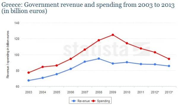 Greece Expenditures and Revenues