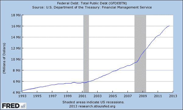 FRED-debt