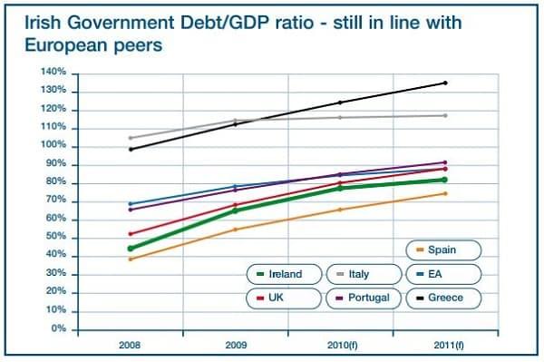 Ireland debt to GDP