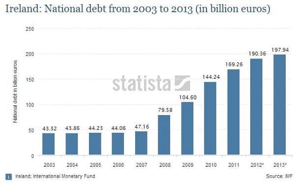ireland-debt