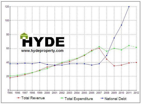 ireland-expenditure-revenue-hyde