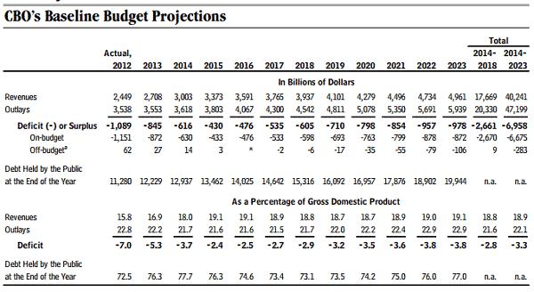 CBO-budget