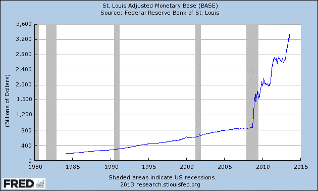 Fed monetary inflation