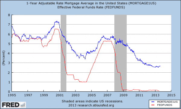 Adjustable rate mortgages vs. Federal funds rate