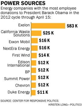 Oil and gas company contributions to Obama campaign