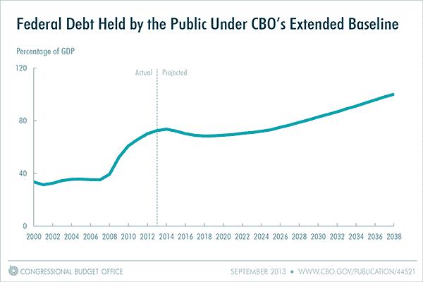federal-debt-CBO