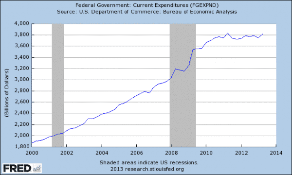 federal-government-expenditures