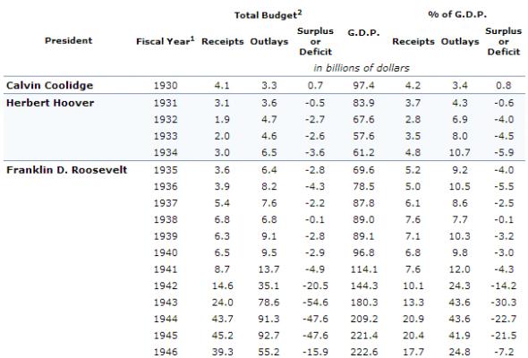 govt-spending-great-depression