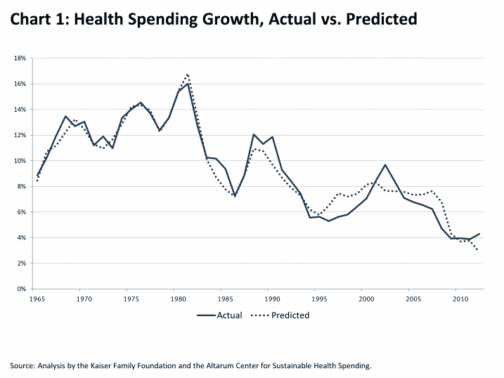 Growth in health care costs (Kaiser Family Foundation)