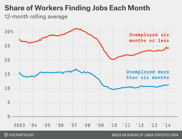 Krugman Begs the Question: Why Isn't the Labor Market Clearing?