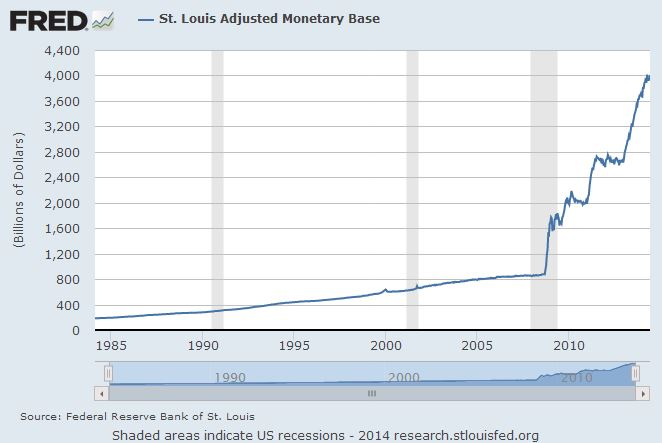 FRED Monetary Base
