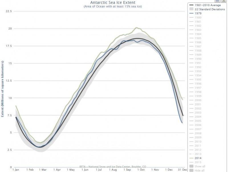 Antarctic Sea Ice Extent 1979 vs. 2014