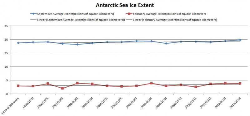 Antarctic Sea Ice Extent 1979-2014 (with linear trendlines)