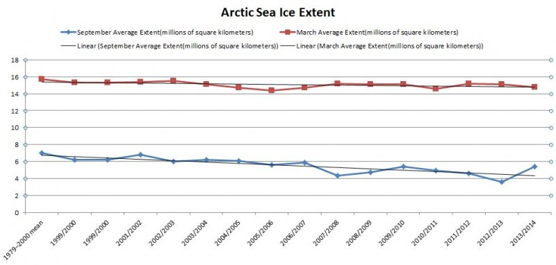 Arctic Sea Ice Extent 1979-2014 (with linear trendline)