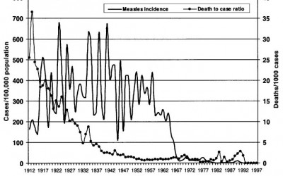 A Measles Death, Vaccines, and the Media's Failure to Inform