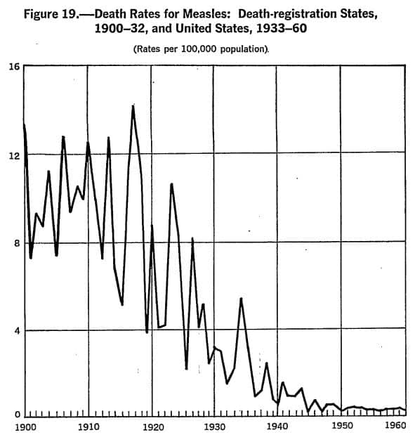 "A graph from the US Department of Health showing the decline in measles mortality prior to the introduction of the vaccine in 1963. (<a href=""https://www.cdc.gov/nchs/data/vsus/vsrates1940_60.pdf"">CDC</a>)"