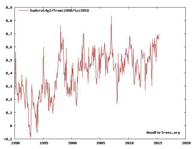 HadCRUT4 temperatures 1990-2016