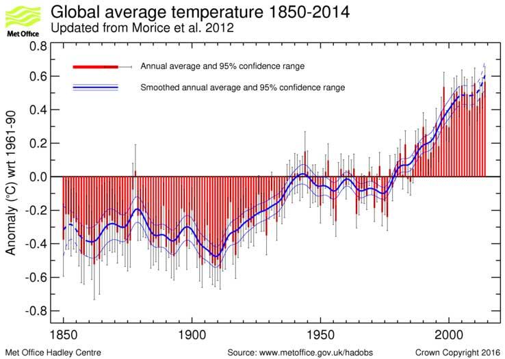 HadCRUT4 Global Temperature data