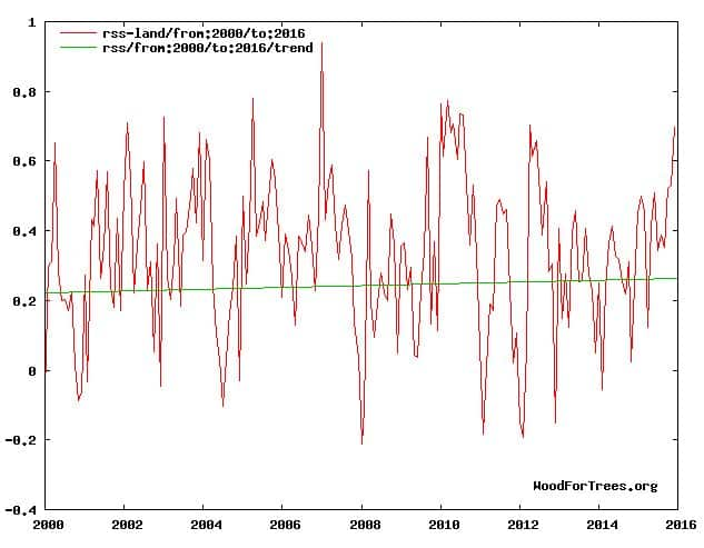 RSS satellite data 2000-present
