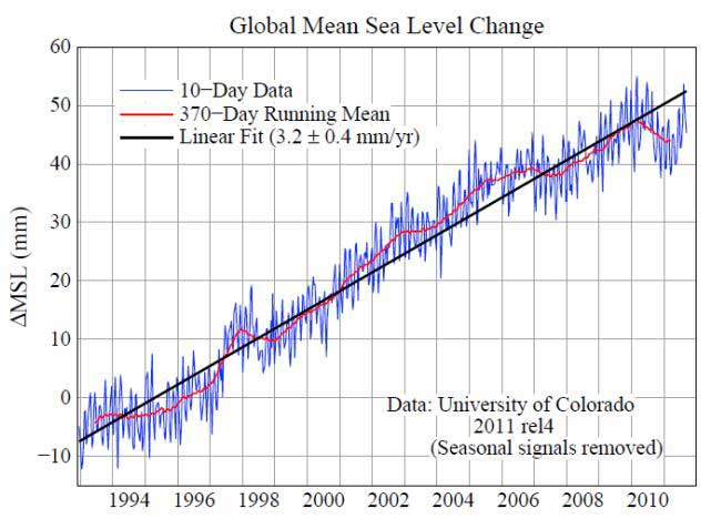Slowdown in rise of sea level