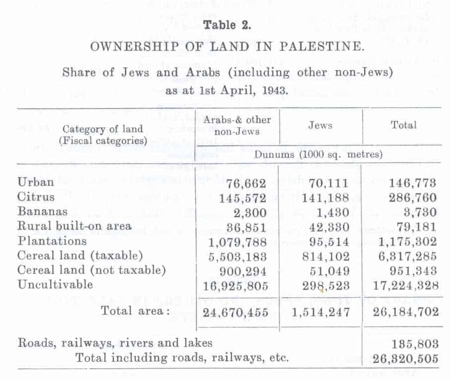 Table showing land ownership statistics from the Anglo-American Committee of Inquiry, A Survey of Palestine: Prepared in December 1945 and January 1946 for the information of the Anglo-American Committee of Inquiry (Washington, DC: Institute for Palestine Studies, 1991), Volume II, 566.