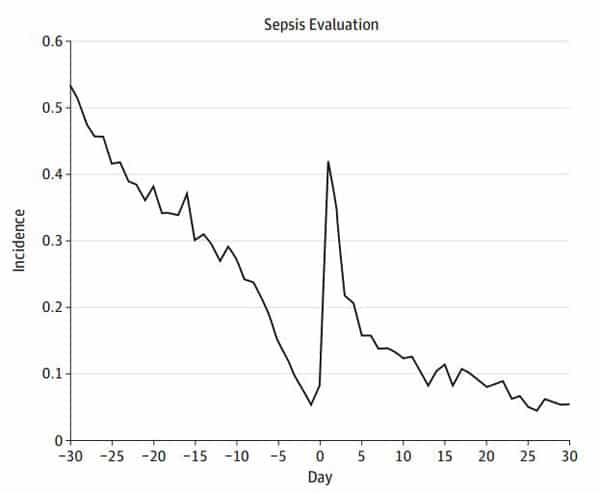 Increased risk of sepsis evaluation associated with vaccination