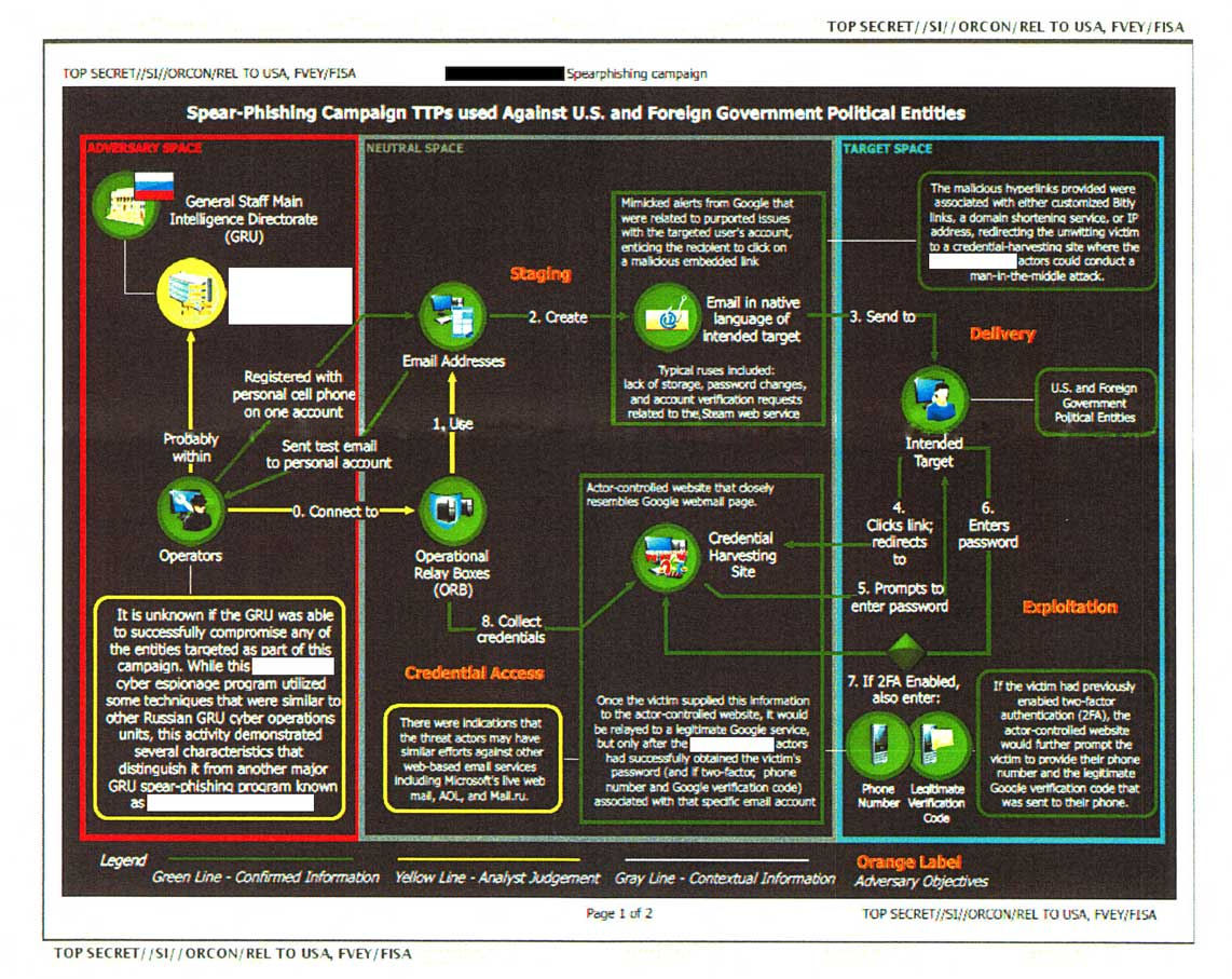 A chart from an NSA report alleging Russian government efforts to hack the US electoral system, obtained and provided by The Intercept.