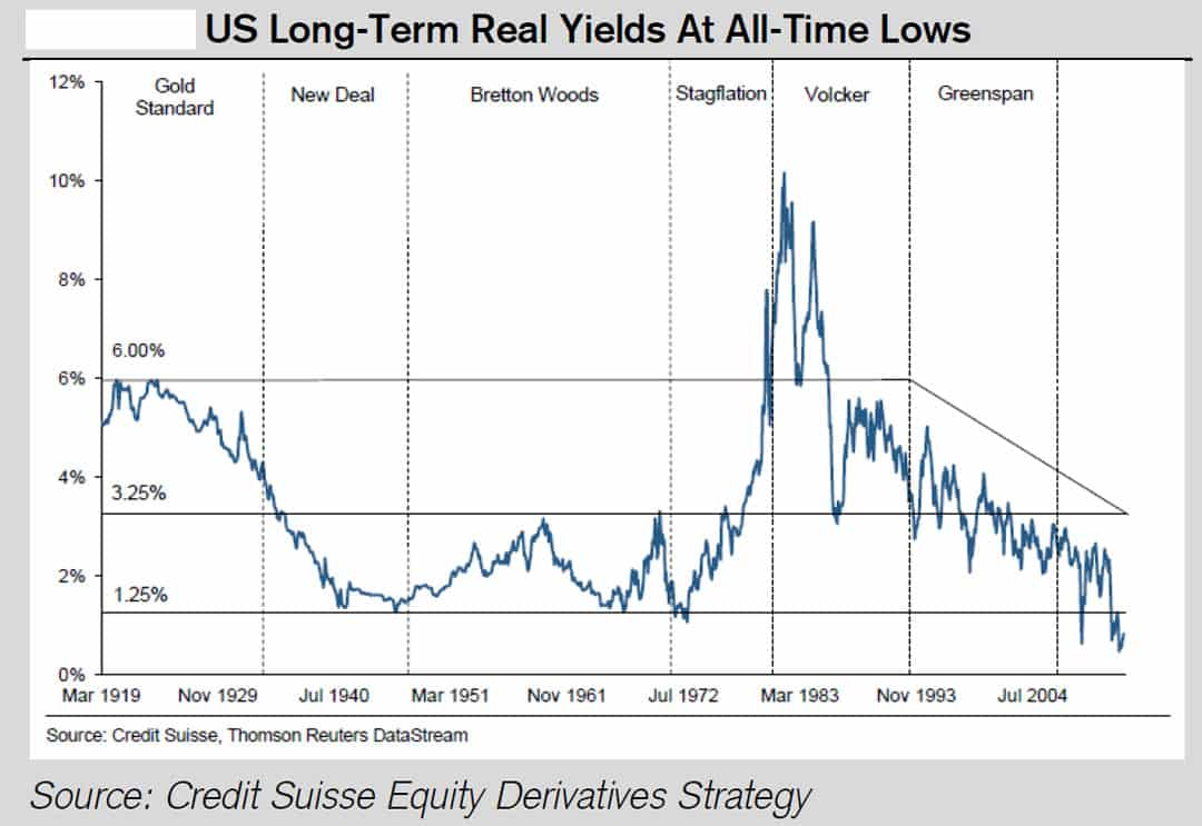US long-term yields