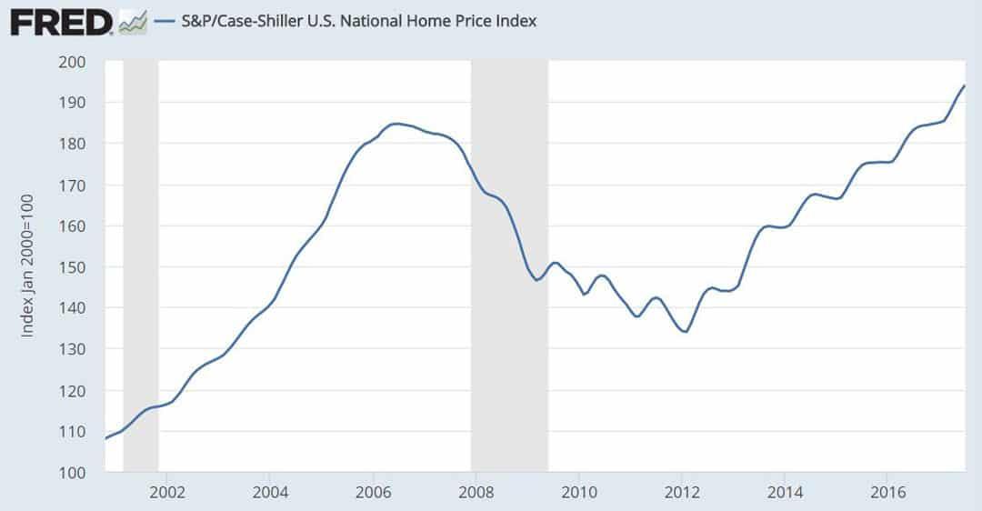 Case-Shiller US National Home Price Index