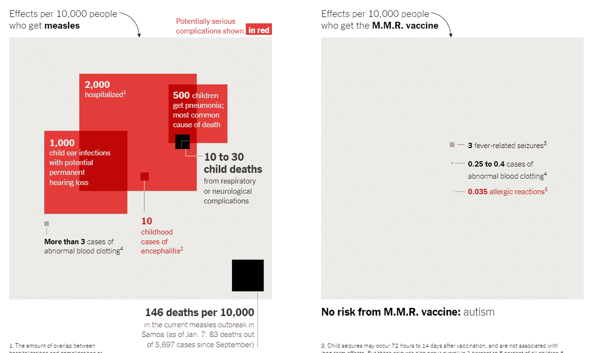 A screenshot of Peter Hotez's risk analysis for measles and the MMR vaccine