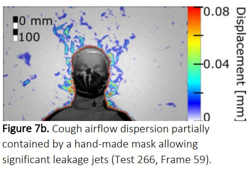 Cough airflow dispersion by mask