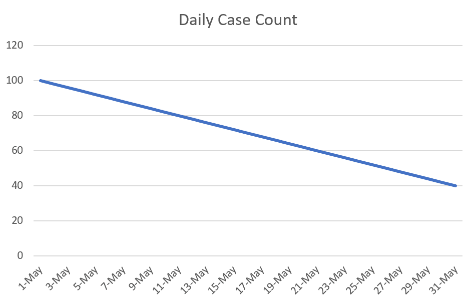 Hypothetical daily case count