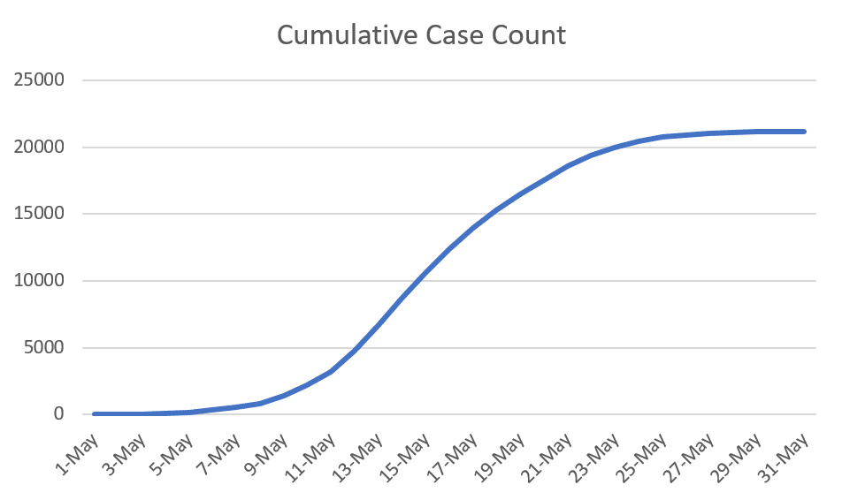 Hypothetical cumulative case count