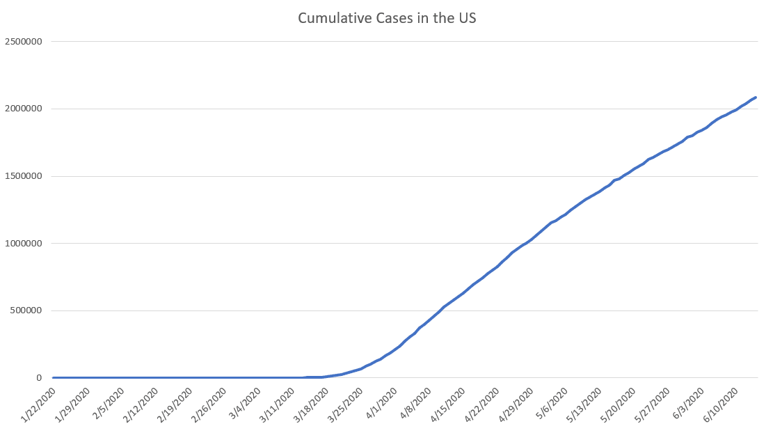 COVID-19 cumualtive cases in the US