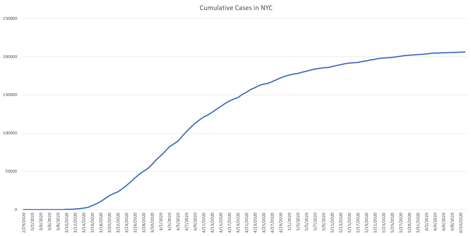 New York City COVID-19 cases