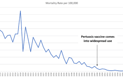 Pertussis Vaccine Myth vs. Scientific Data
