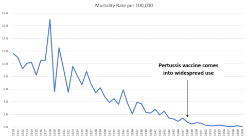 pertussis mortality before the vaccine